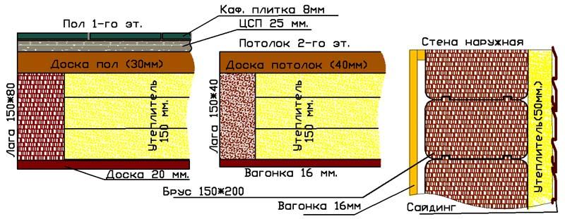 Расчет теплопроводности частного загородного дома в СПб из бркса