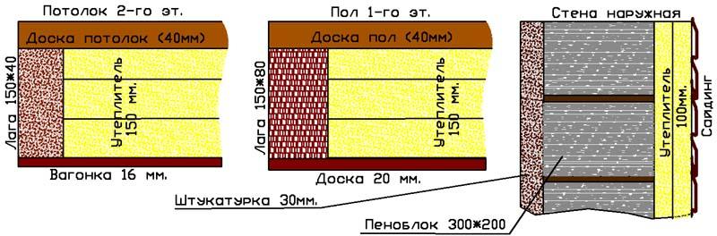 Газгольдер для дома расчет теплопроводности.