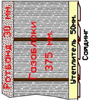 Стена из газобетона