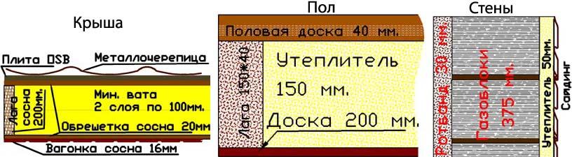 Элементы дачи из газобетонных блоков площадью 98 кв. м.