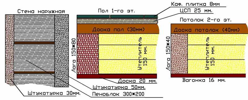 Расчет теплопроводности дома в СПб 250 м2