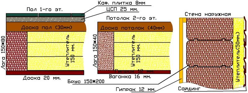 слои дома из бруса в СПб площадью 180 м2