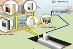 резервуары для хранения газа на дачу